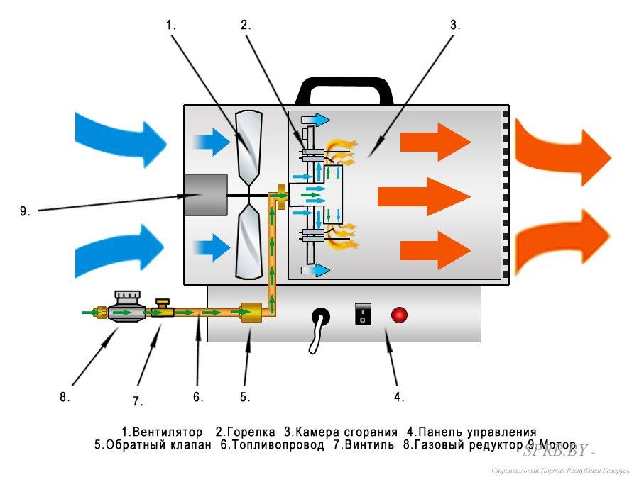 Что такое газовая тепловая