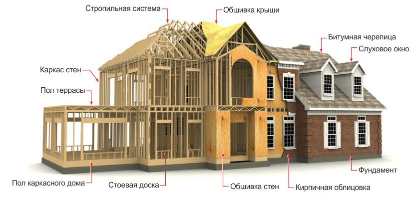 этапе проектирования дома,