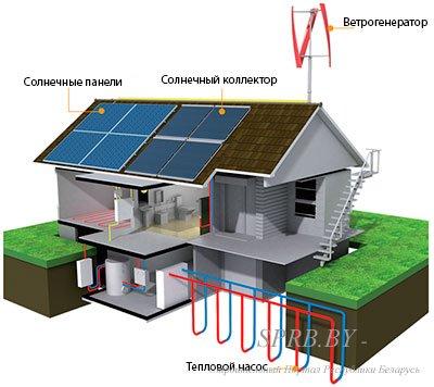 Ветровой генератор для дома