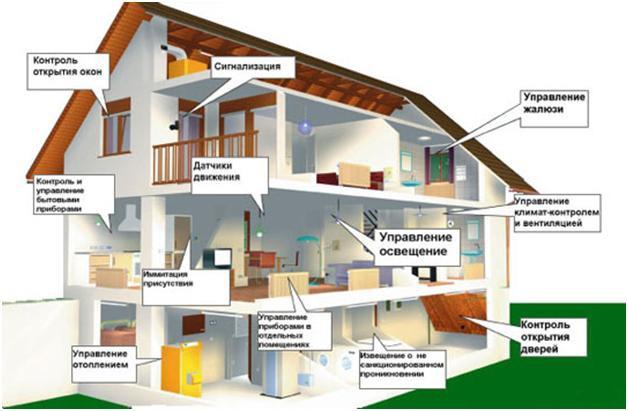 Система отопления умный дом