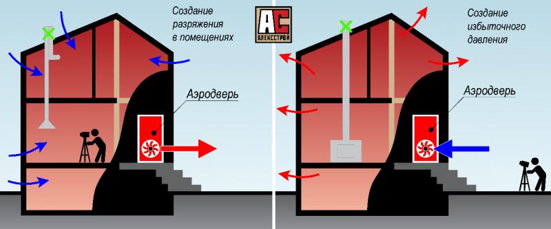 Как проверить качество построенного дома?