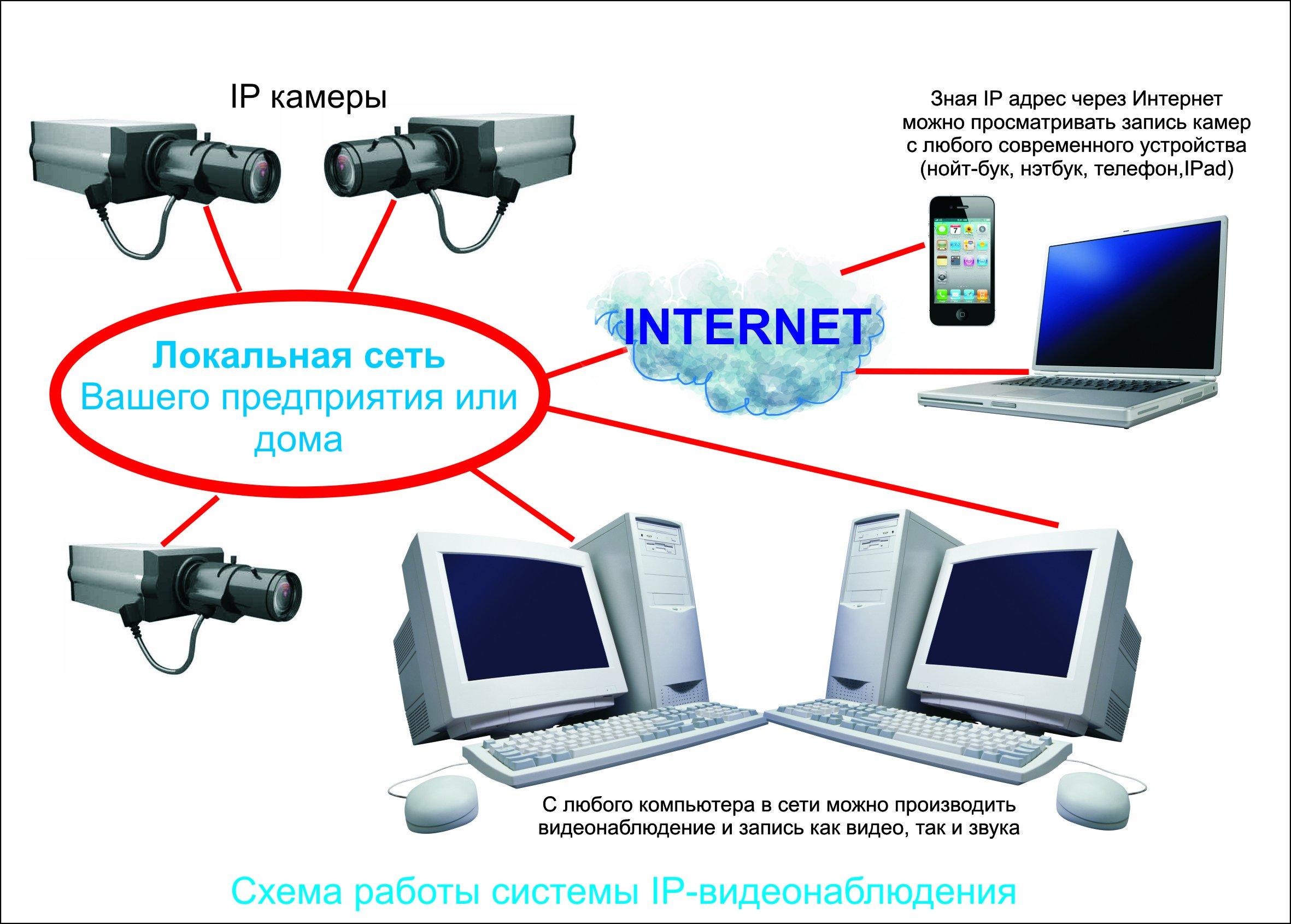 Ip видеонаблюдение своими руками через интернет 10