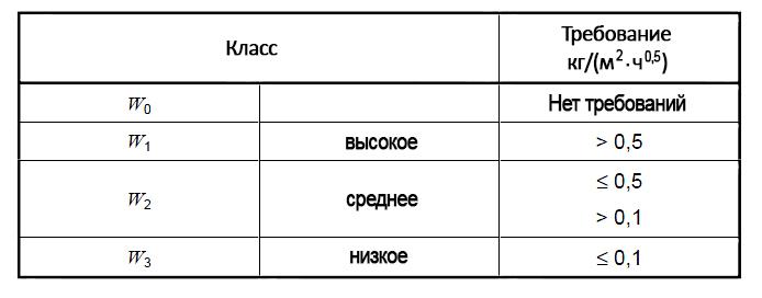 Классы по паропроницаемости (DIN EN 1062-1)