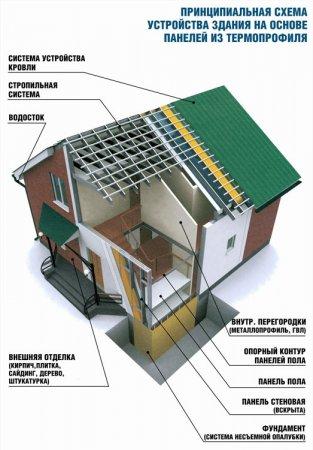 Понятие термопрофиля. Принципиальная схема устройства здания на основе панелей из термопрофиля.