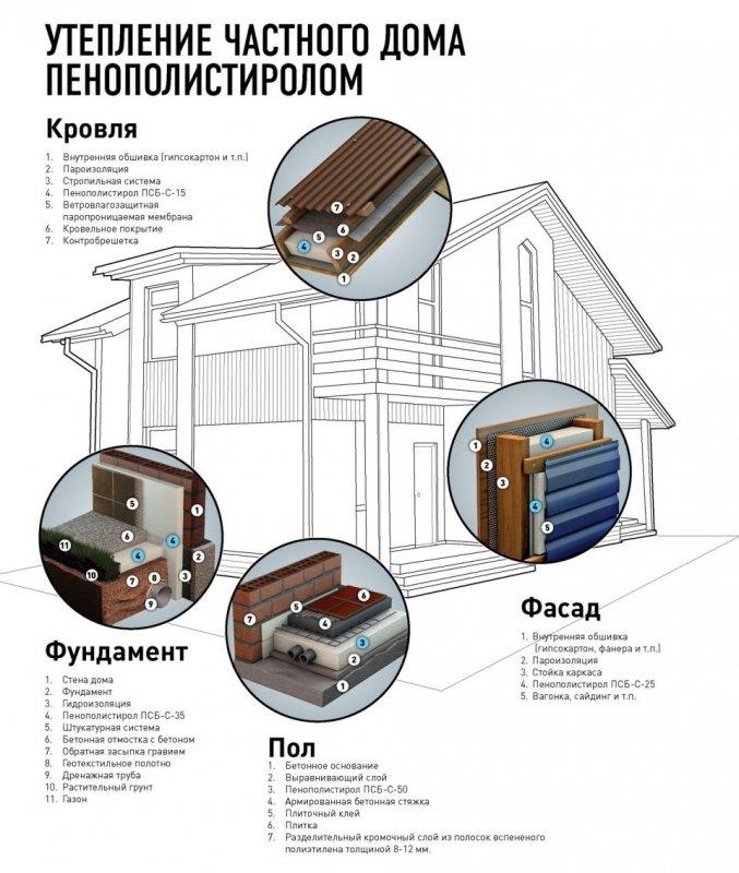 Строительство - цена тепла: как выбрать наиболее экономичный теплоизоляционный материал?